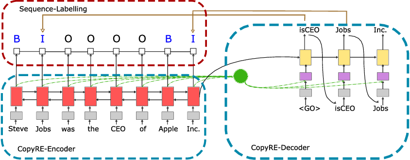 Figure 3 for CopyMTL: Copy Mechanism for Joint Extraction of Entities and Relations with Multi-Task Learning