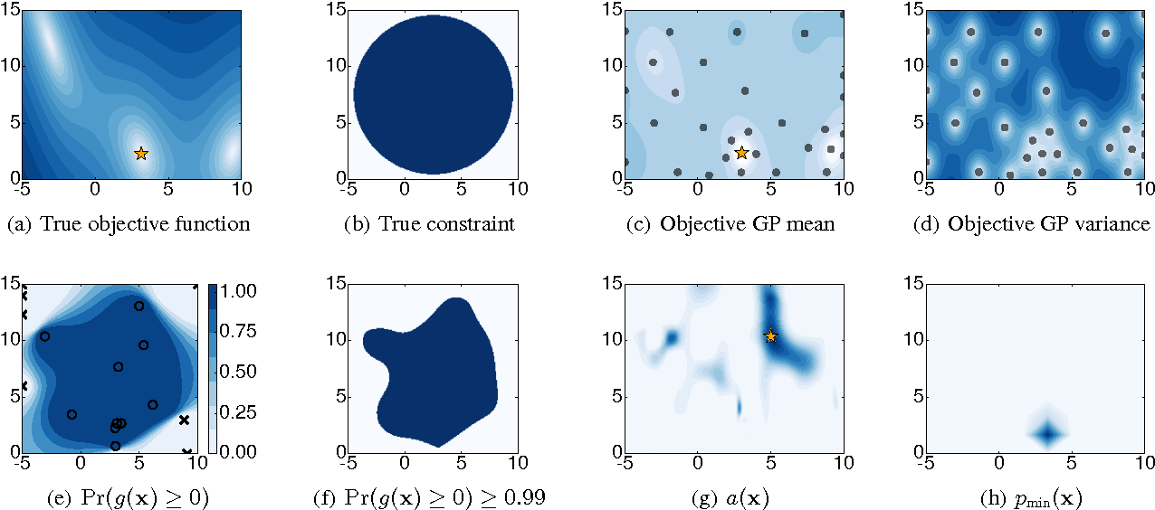 Figure 1 for Bayesian Optimization with Unknown Constraints