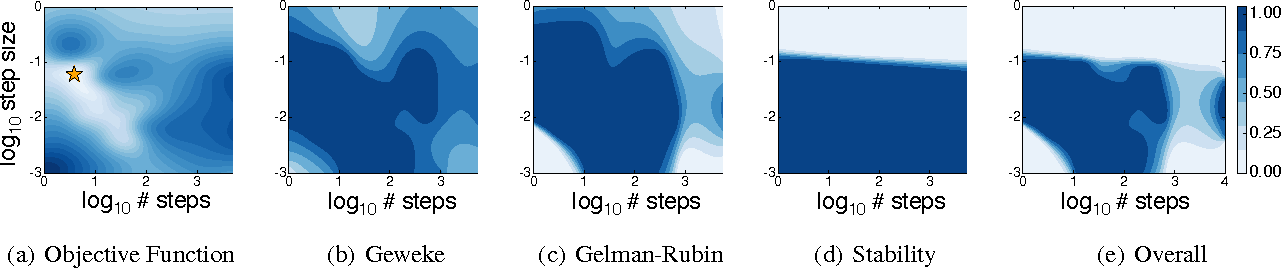 Figure 4 for Bayesian Optimization with Unknown Constraints
