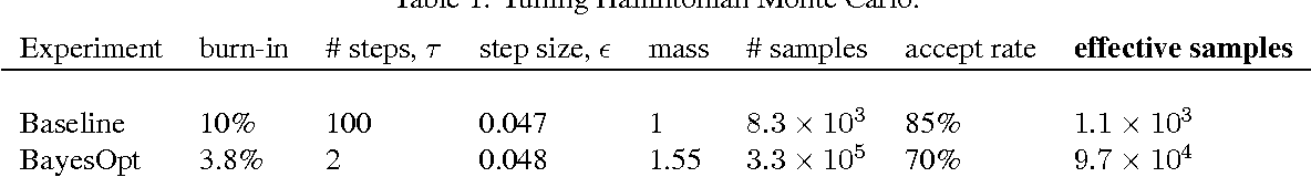 Figure 2 for Bayesian Optimization with Unknown Constraints