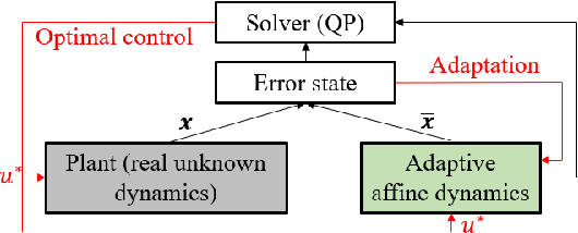Figure 1 for Event-Triggered Safety-Critical Control for Systems with Unknown Dynamics