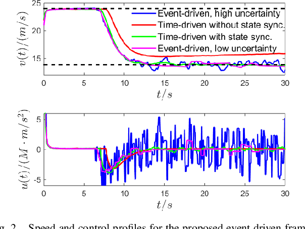 Figure 2 for Event-Triggered Safety-Critical Control for Systems with Unknown Dynamics