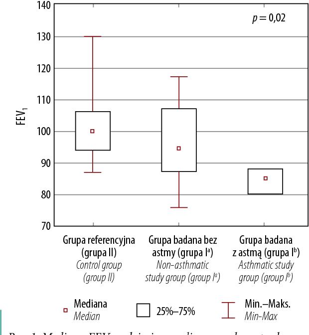 Fig. 1. FEV1 median in the analysed paediatric groups