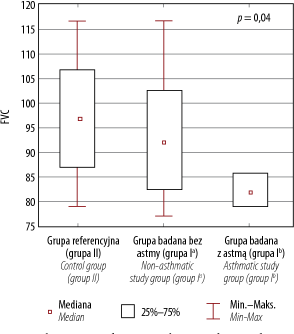 Fig. 2. Endpoint FVC median in the analysed paediatric groups