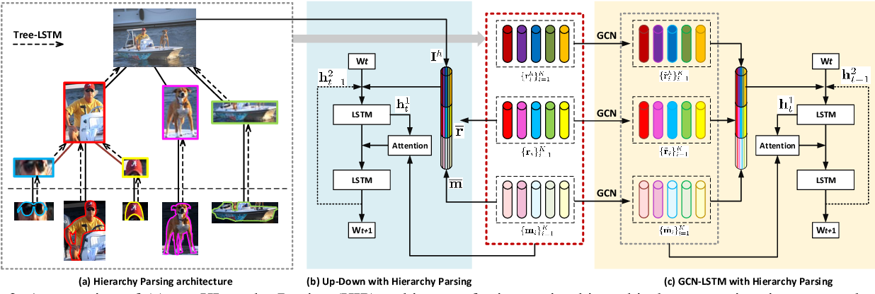 Figure 3 for Hierarchy Parsing for Image Captioning