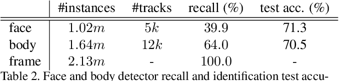Figure 3 for Count, Crop and Recognise: Fine-Grained Recognition in the Wild