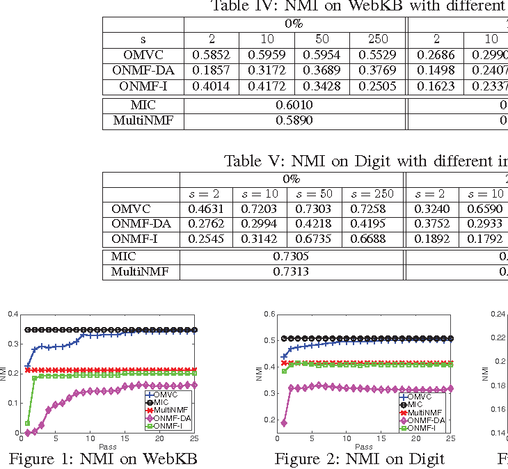 Figure 1 for Online Multi-view Clustering with Incomplete Views
