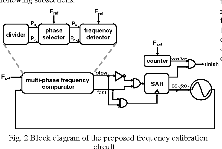 A 400 Mhz Super Regenerative Receiver With A Fast Digital Frequency
