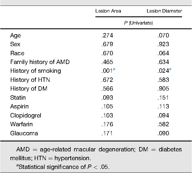 a1aabca01bc855 The Incidence of Neovascular Subtypes in Newly Diagnosed Neovascular Age-Related  Macular Degeneration - Semantic Scholar