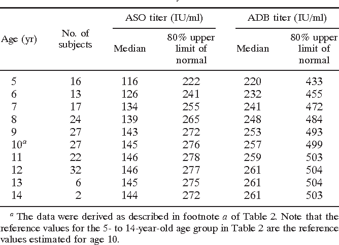 table 3  sc 1 st  Semantic Scholar & Normal ranges of streptococcal antibody titers are similar whether ...