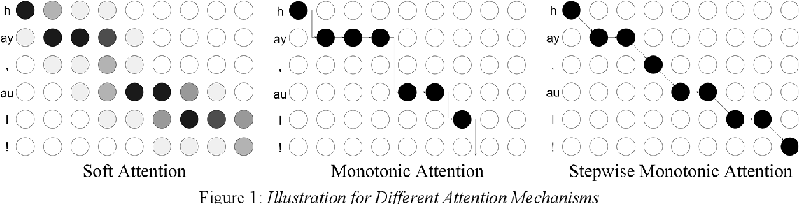 Figure 1 for Robust Sequence-to-Sequence Acoustic Modeling with Stepwise Monotonic Attention for Neural TTS