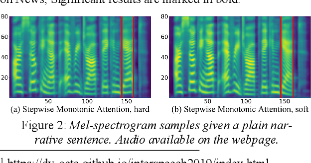Figure 4 for Robust Sequence-to-Sequence Acoustic Modeling with Stepwise Monotonic Attention for Neural TTS