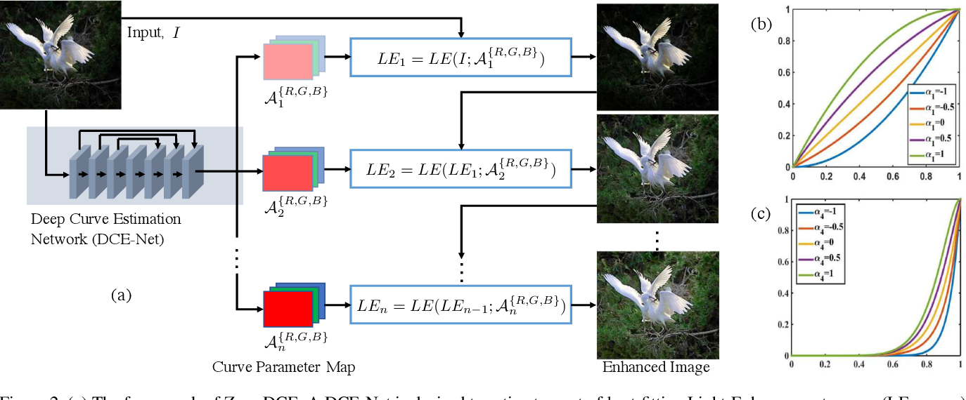 Figure 3 for Zero-Reference Deep Curve Estimation for Low-Light Image Enhancement