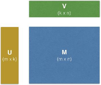 Figure 1 for Factorbird - a Parameter Server Approach to Distributed Matrix Factorization