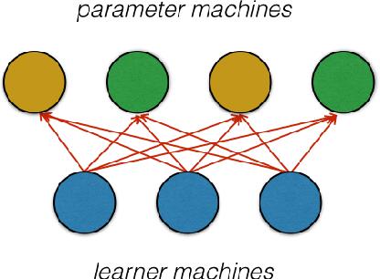 Figure 2 for Factorbird - a Parameter Server Approach to Distributed Matrix Factorization