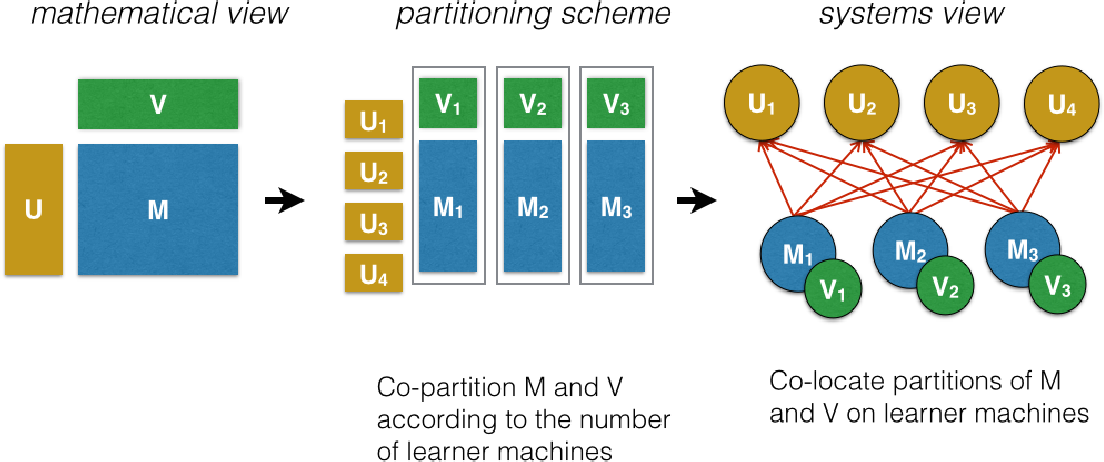 Figure 3 for Factorbird - a Parameter Server Approach to Distributed Matrix Factorization