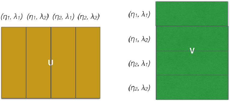 Figure 4 for Factorbird - a Parameter Server Approach to Distributed Matrix Factorization
