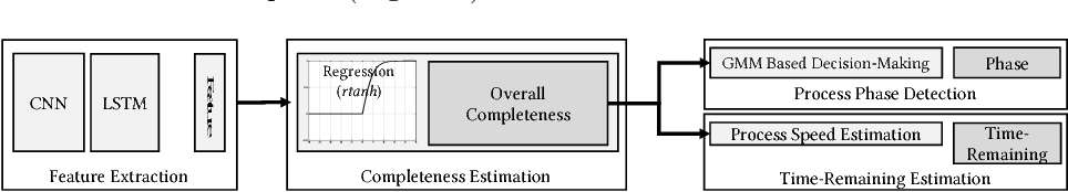 Figure 2 for Progress Estimation and Phase Detection for Sequential Processes