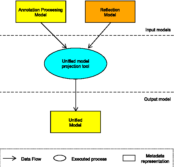 Figure 1 from Unified compile-time and runtime java annotation
