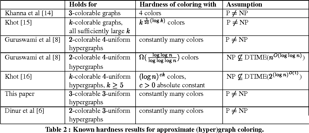 Hardness Results For Coloring 3 Colorable 3 Uniform Hypergraphs