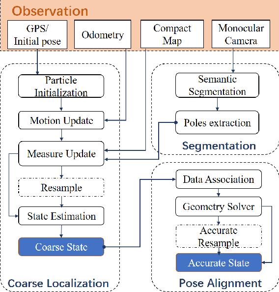Figure 2 for Coarse-To-Fine Visual Localization Using Semantic Compact Map