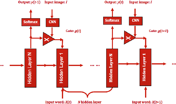 Figure 1 for Generate Image Descriptions based on Deep RNN and Memory Cells for Images Features