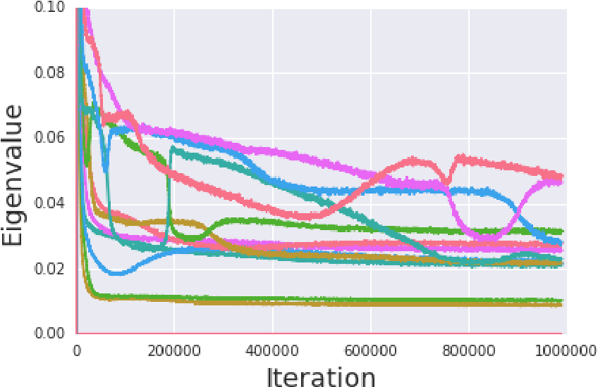 Figure 3 for Spectral Inference Networks: Unifying Spectral Methods With Deep Learning