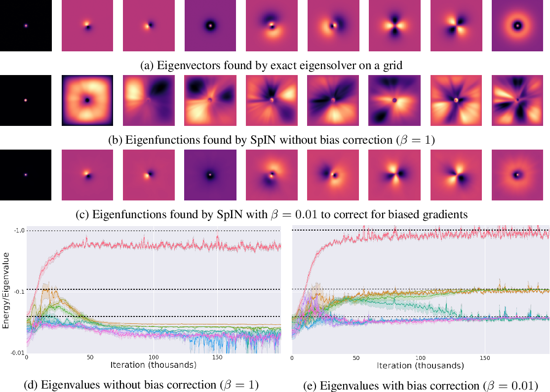 Figure 1 for Spectral Inference Networks: Unifying Spectral Methods With Deep Learning