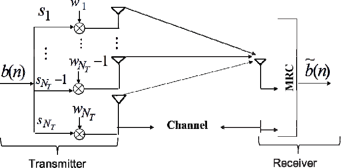 Improved multi-antenna system capacity using beamformer weights
