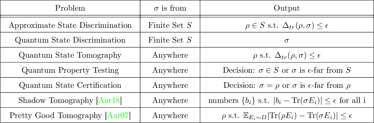 Figure 1 for On the Sample Complexity of PAC Learning Quantum Process