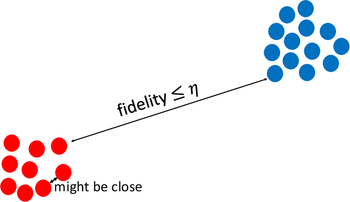 Figure 4 for On the Sample Complexity of PAC Learning Quantum Process