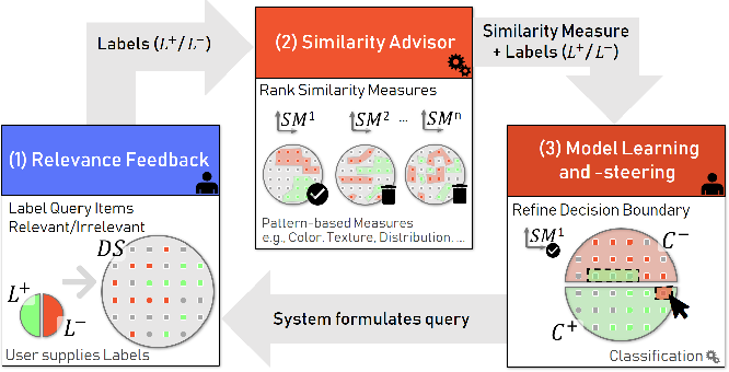 Figure 2 for FDive: Learning Relevance Models using Pattern-based Similarity Measures