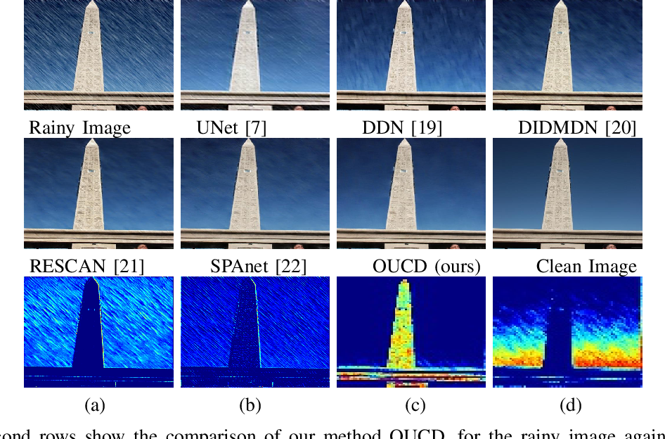 Figure 1 for Exploring Overcomplete Representations for Single Image Deraining using CNNs