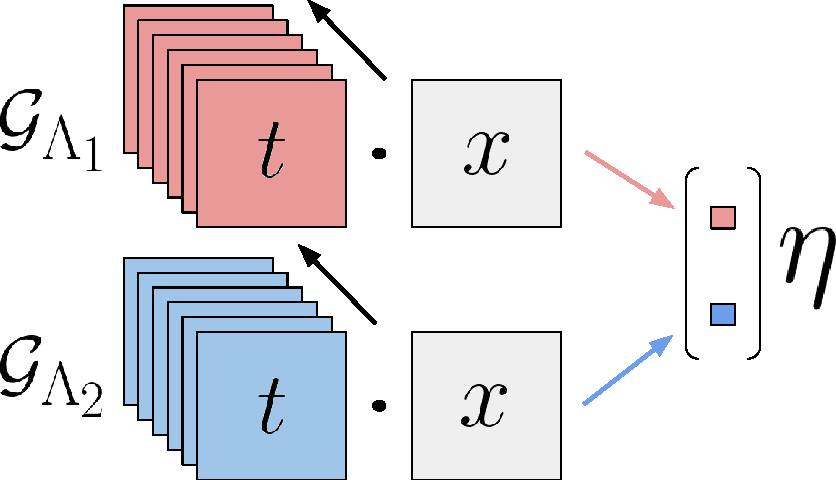 Figure 2 for How ConvNets model Non-linear Transformations