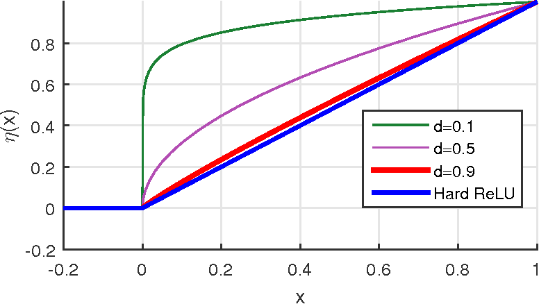 Figure 3 for How ConvNets model Non-linear Transformations