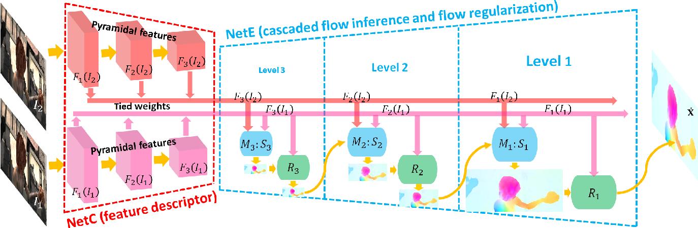 Figure 2 for LiteFlowNet: A Lightweight Convolutional Neural Network for Optical Flow Estimation