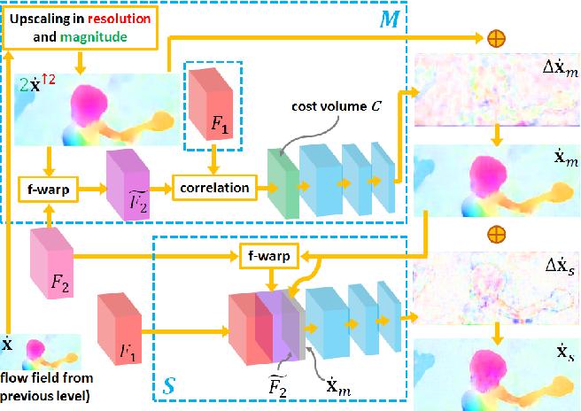 Figure 3 for LiteFlowNet: A Lightweight Convolutional Neural Network for Optical Flow Estimation
