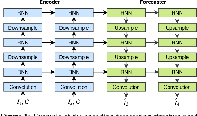 Figure 1 for Deep Learning for Precipitation Nowcasting: A Benchmark and A New Model