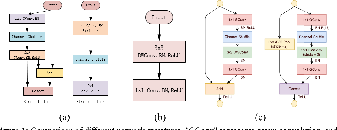 Figure 1 for HENet:A Highly Efficient Convolutional Neural Networks Optimized for Accuracy, Speed and Storage