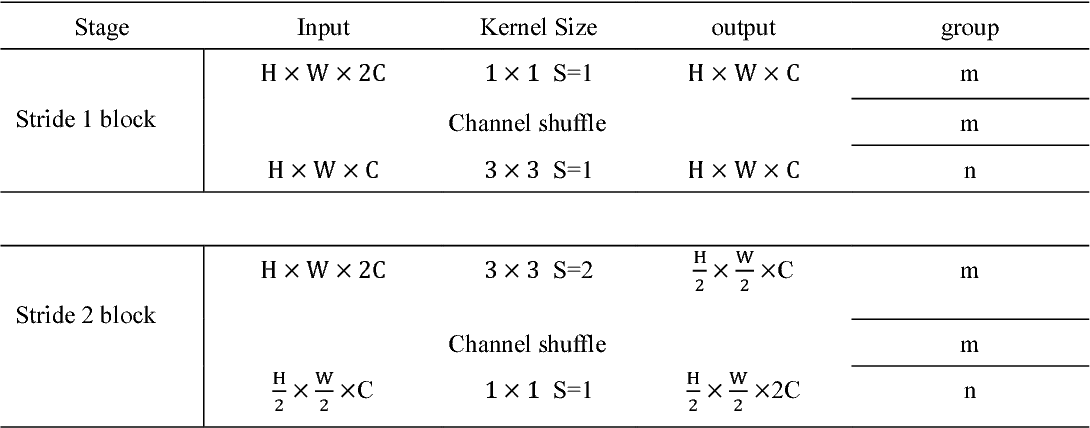 Figure 2 for HENet:A Highly Efficient Convolutional Neural Networks Optimized for Accuracy, Speed and Storage