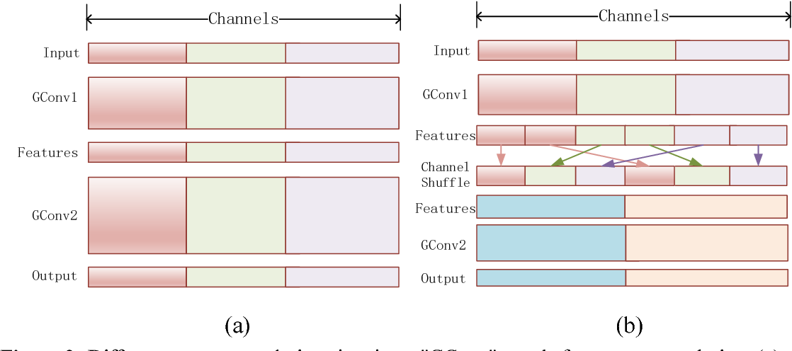 Figure 3 for HENet:A Highly Efficient Convolutional Neural Networks Optimized for Accuracy, Speed and Storage