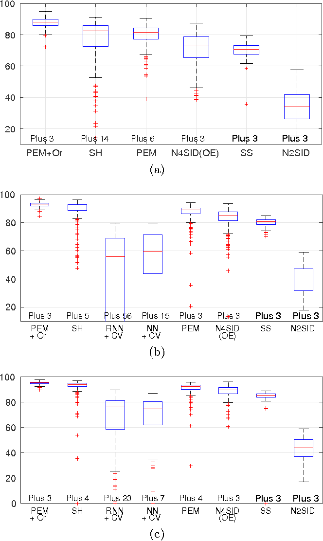 Figure 1 for Maximum Entropy Vector Kernels for MIMO system identification