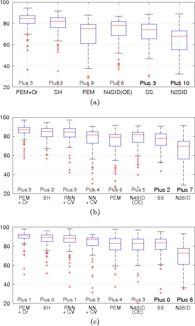 Figure 3 for Maximum Entropy Vector Kernels for MIMO system identification