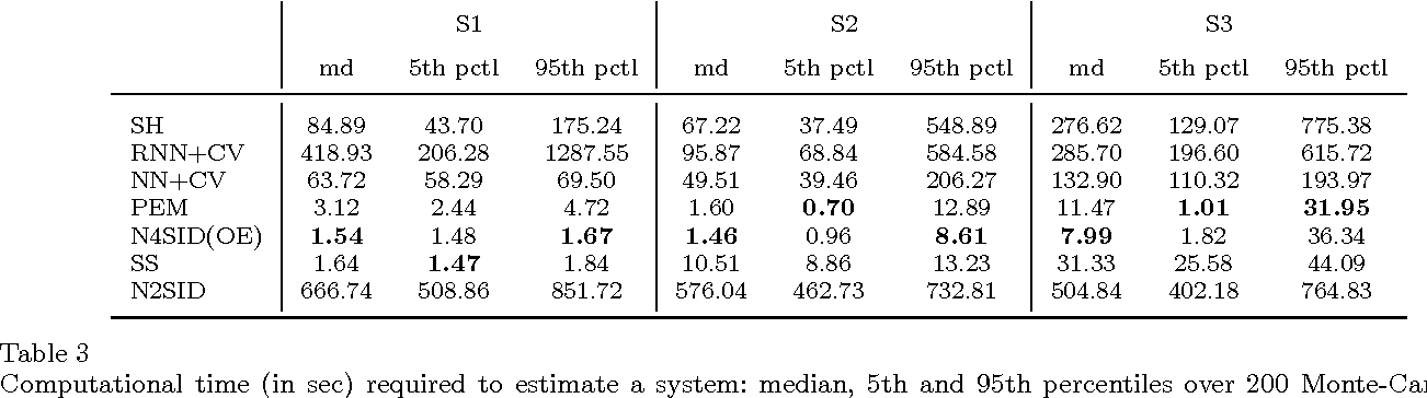 Figure 4 for Maximum Entropy Vector Kernels for MIMO system identification
