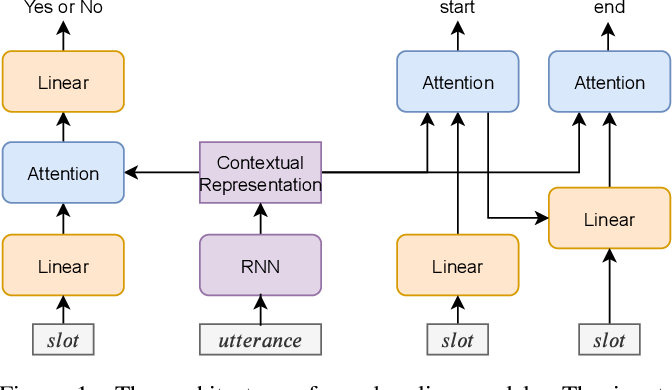 Figure 2 for Data Augmentation for Copy-Mechanism in Dialogue State Tracking