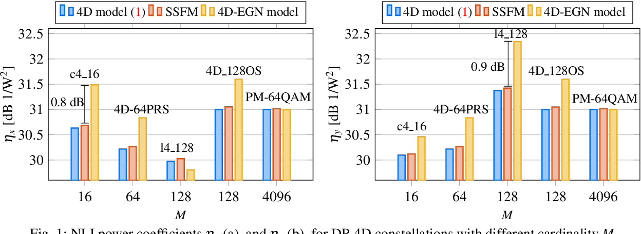 Figure 1 for Modeling of Nonlinear Interference Power for Dual-Polarization 4D Formats