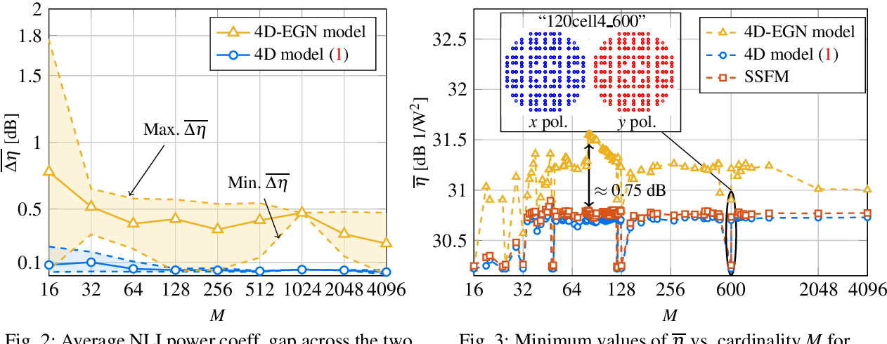 Figure 4 for Modeling of Nonlinear Interference Power for Dual-Polarization 4D Formats