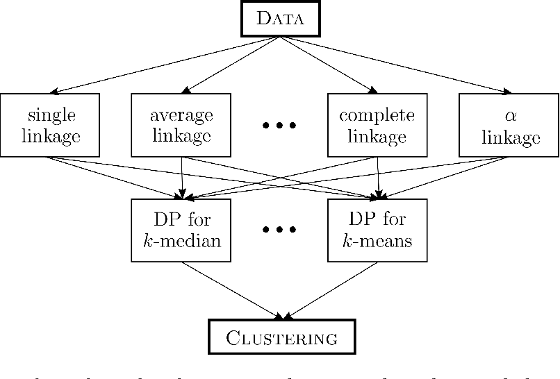 Figure 4 for Learning-Theoretic Foundations of Algorithm Configuration for Combinatorial Partitioning Problems