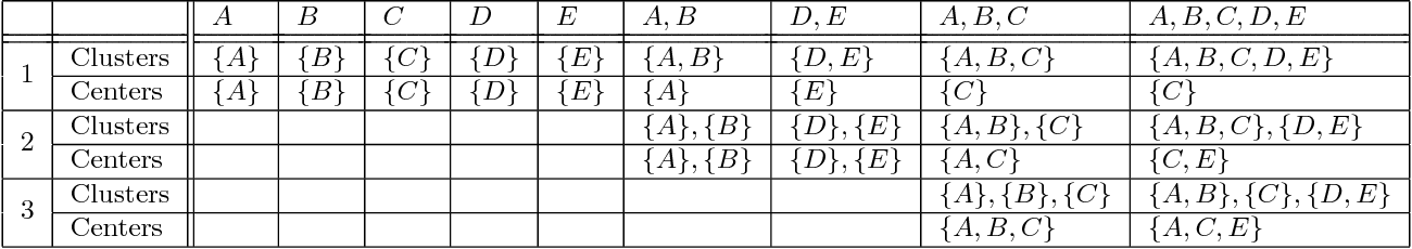 Figure 2 for Learning-Theoretic Foundations of Algorithm Configuration for Combinatorial Partitioning Problems