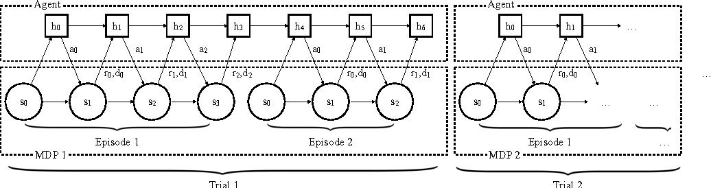 Figure 1 for RL$^2$: Fast Reinforcement Learning via Slow Reinforcement Learning